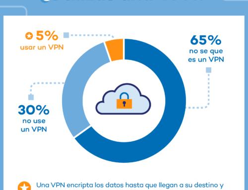 ¿Hasta qué punto los españoles conocen la seguridad en Internet?